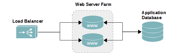 Web server load balancer diagram
