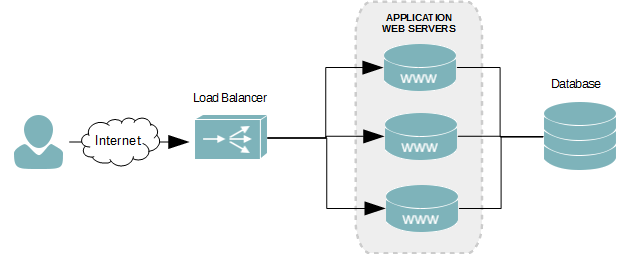 Layer 4 web server load balancing