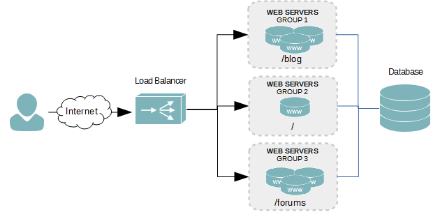 Layer 7 load balancing