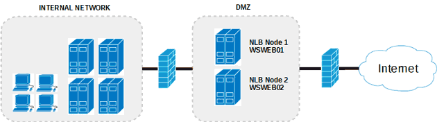 Web Servers in a DMZ