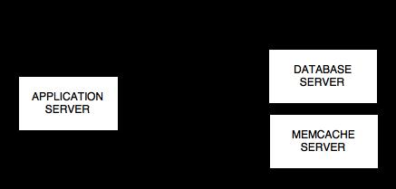 Memcache Infrastructure Diagram