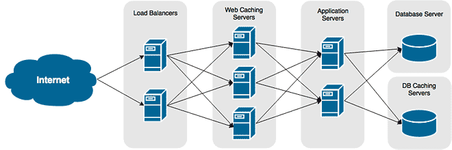 Large Web Application Infrastructure,